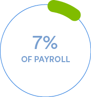 The American Payroll Association estimates that errors in manual calculation of time cost businesses up to 7% of their payroll.