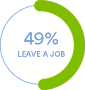 49% of U.S. workers will leave a job after experiencing just two problems with their paychecks, according to the APA.