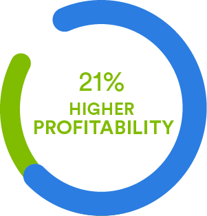 Companies with higher engagement demonstrate better customer engagement, higher productivity, better retention, fewer accidents, and 21% higher profitability.