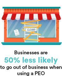 Business are 50% less likely to go out of business when using a PEO