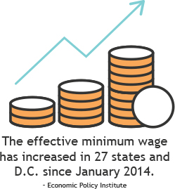 A higher minimum wage is the norm