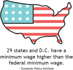 Most states have a higher minimum wage standard