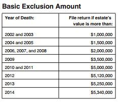 Federal Exclusion Amount