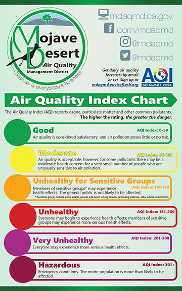 """The AQI Chart helps viewers understand the connection between the current or forecast AQI level and its meaning for public health. The chart helps answer the question, """"Why AQI?"""""""