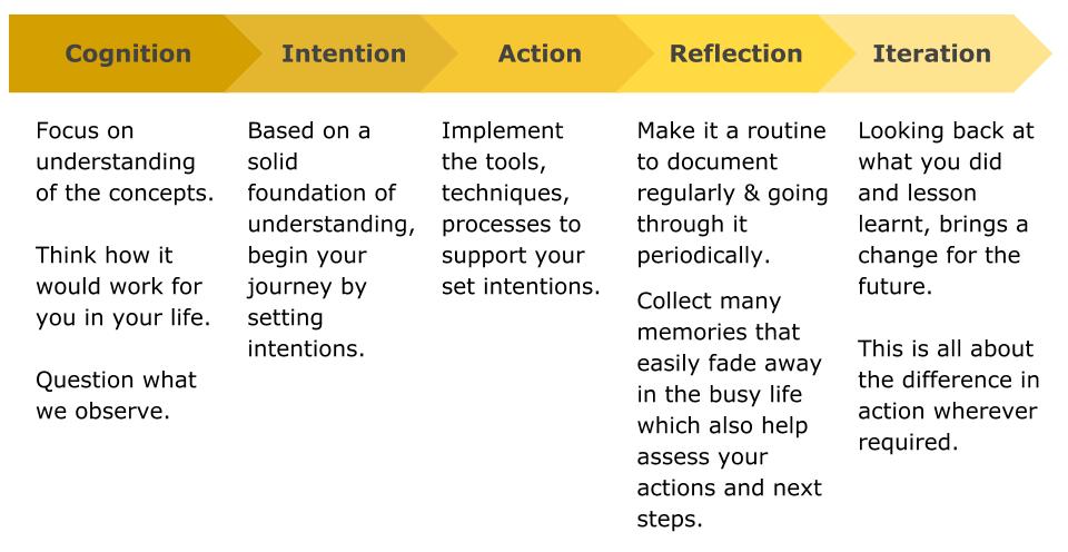 GBJP Program Framework