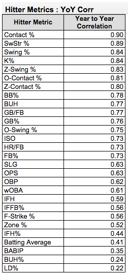 Bill Petti's research done on year to year correlation for hitting metrics done on Beyond the Box Score