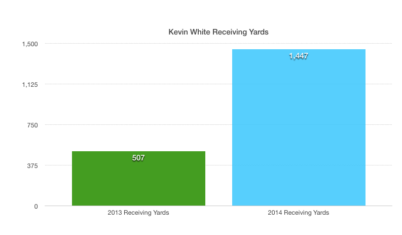Rookie Wide Receiver Kevin White Fantasy Football