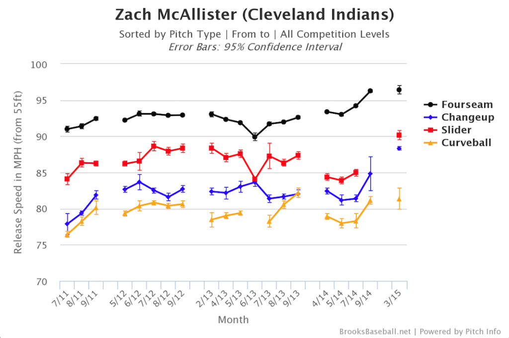 Zach McAllister's career velocity by pitch type by month. Provided by Brooks Baseball