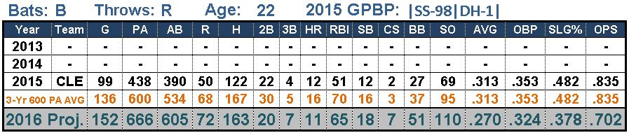 Francisco Lindor's projections for 2016
