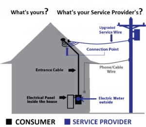 Consumer-Service Provider Electrical Connectivity