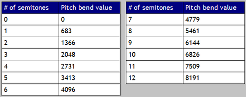 This image shows the pitch bend values needed to emulate fretless bass slides for an octave worth of semitones.