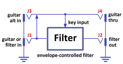 Trigger an Envelope Filter from Anywhere in an Effects Chain