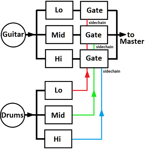 The modules used to create multiband sidechaining