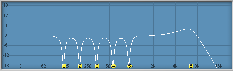 EQ curve showing five narrow notches and a slight high-frequency boost.