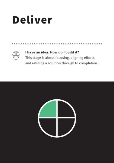 04 Deliver Phase Method Card