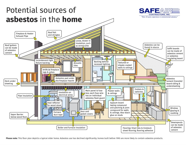 Asbestos Sources Home