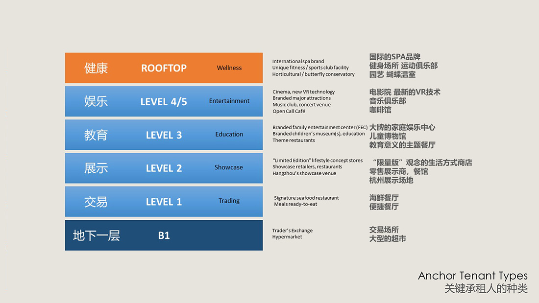 China - Hong Kong project consultants - mixed-use development consultants