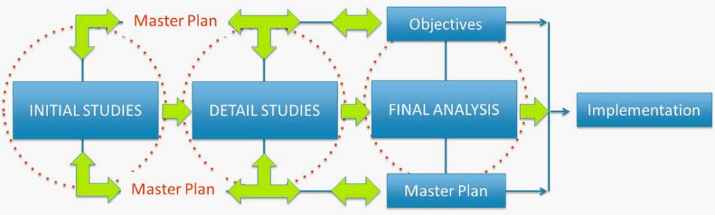 economic development consultants - our process