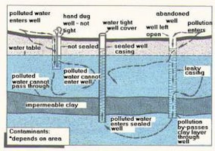 Figure 5. How old wells can pollute aquifers