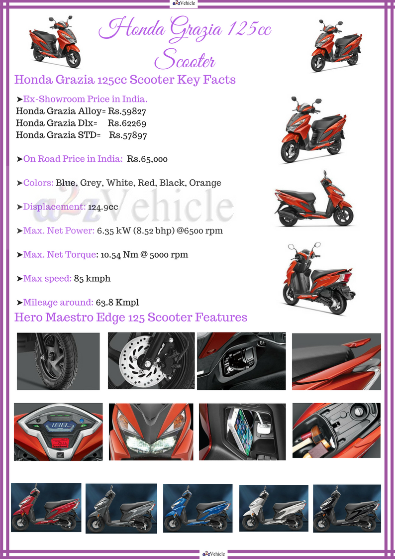 honda grazia review colours images price specification mileage features