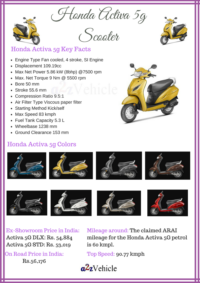 Honda Activa 5g Price Specs Colors Mileage