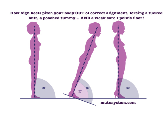 How Better Alignment Helps Fix Diastasis Recti