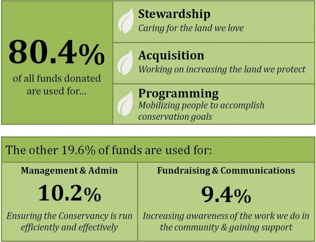 How funds are used