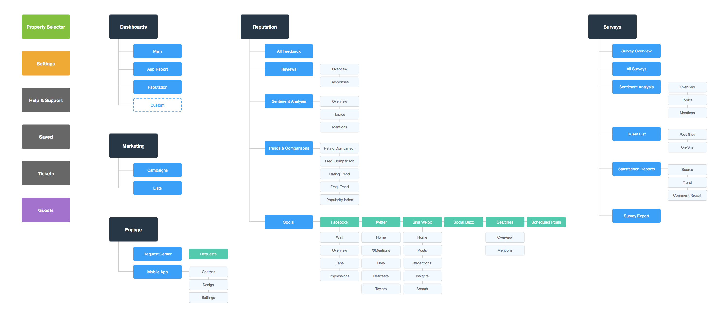 Sitemap-unified