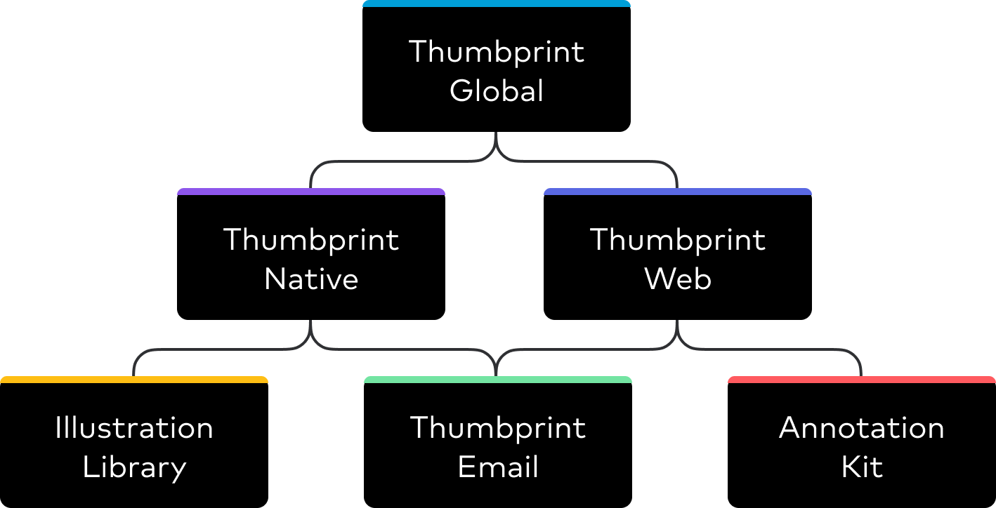thumbprint-system-overview-5