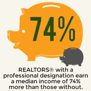REALTORS® with a professional designation earn a median income of 74% more than those without.
