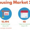 July 2019 Housing Market Stats