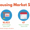 August 2019 housing market stats