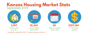 Sept 2019 Housing Market Stats