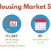 Kansas Housing Market Stats – October 2019