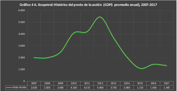 Ecopetrol, 2003-2017 ¿quiebra o privatización inducida?