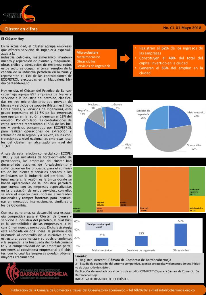 ¿Cómo están las empresas que hacen parte del sector petrolero en Barrancabermeja?