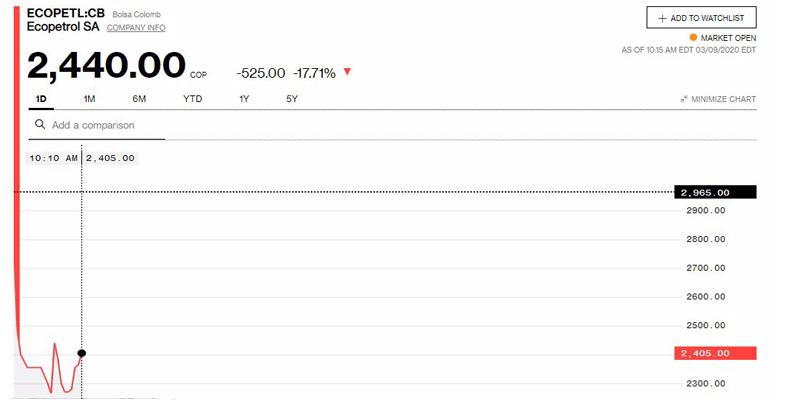 Lunes negro bajó 20% valor de las acciones de Ecopetrol