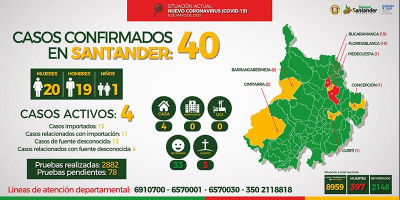Pedirán que Santander sea declarado libre de COVID-19
