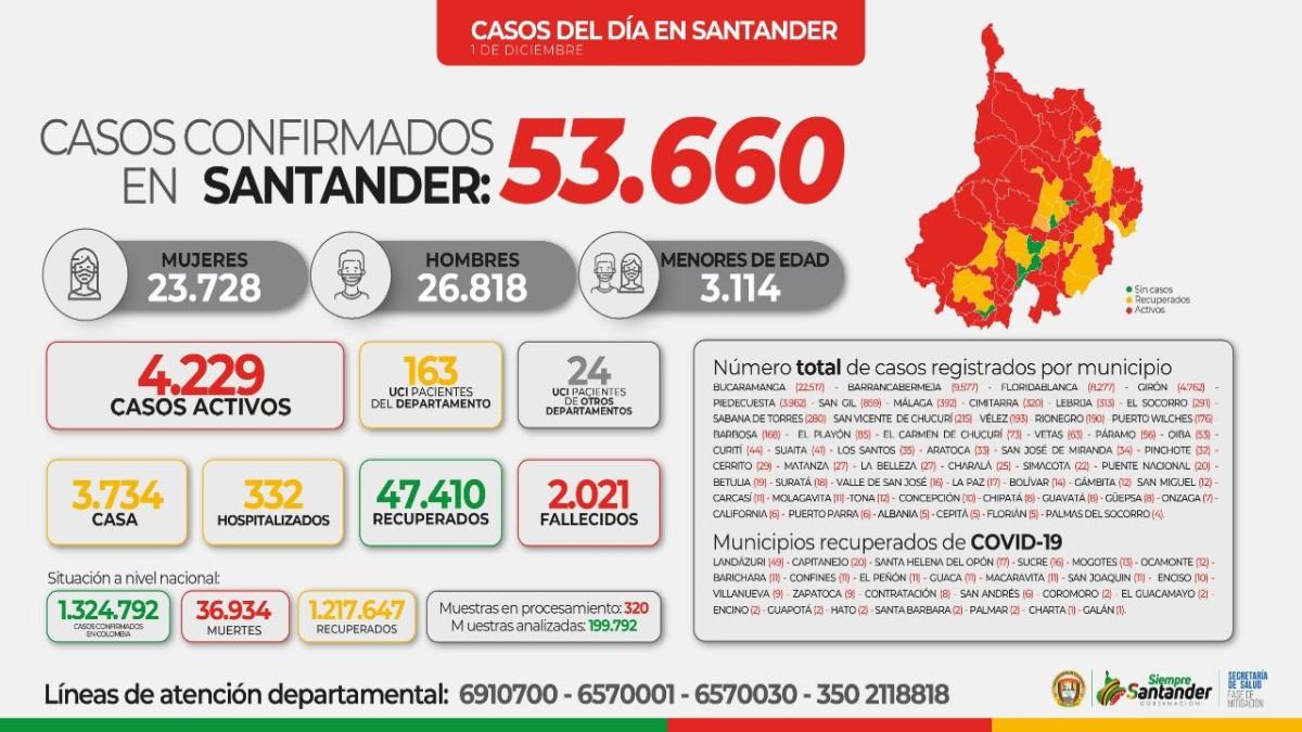 Piden medidas preventivas más drásticas en Santander para evitar COVID-19