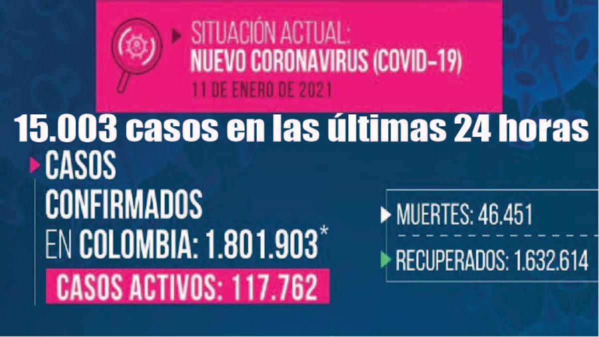Coronavirus en Colombia: se registraron 15.003 casos en las últimas 24 horas