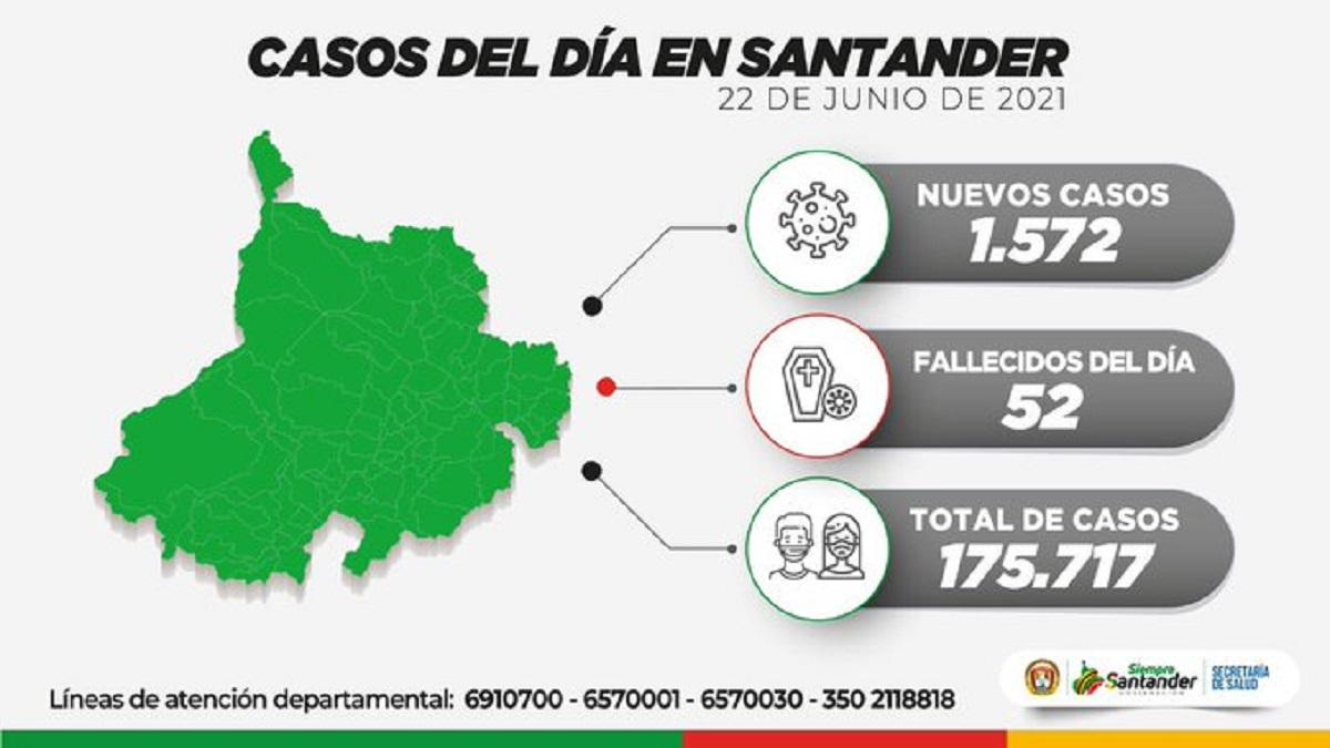 Colombia supera las 100.000 muertes y registra récord en muertes por covid-19