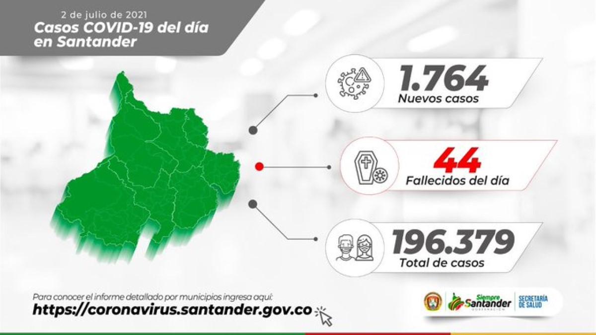 Santander cerró su peor mes de pandemia con 18 mil casos activos
