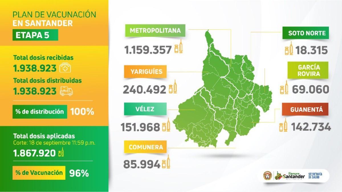 En Santander el 85% de adultos entre los 75 y 79 años han sido inmunizados contra el COVID
