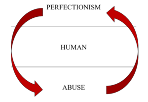 "Text ""PERFECTIONISM, HUMAN, ABUSE"" with arrows going from ""PERFECTIONISM"" to ""ABUSE"" and from ""ABUSE"" to ""PERFECTIONISM"""