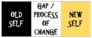 "Text ""OLD SELF - GAP/PROCESS OF CHANGE - NEW SELF"""