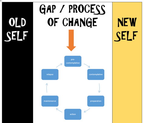 "Text ""OLD SELF - GAP/PROCESS OF CHANGE - NEW SELF"" with chart"