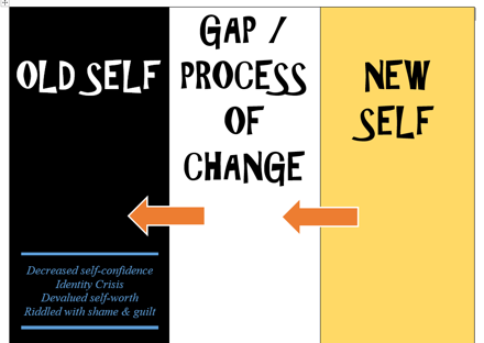 "Text ""OLD SELF - GAP/PROCESS OF CHANGE - NEW SELF"" also ""Decreased self-confidence, Identity Crisis, Devalued self-worth, Riddled with shame & guilt"""