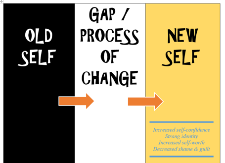 "Text ""OLD SELF - GAP/PROCESS OF CHANGE - NEW SELF"" with ""Improved Self-Confidence, Strong Identity, Increased self-worth, Decreased shame & guilt"""