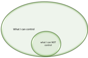 """Small Circle with text """"what I can NOT control"""", Bigger Circle with text """"What I can control"""""""