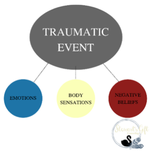 Chart showing traumatic event leading to emotions, body sensations, and negative beliefs